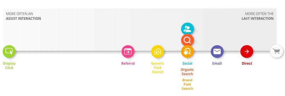 Spor Kategorisi İçin Online Müşteri Yolculuğu (Orta Büyüklükte Bir İşletme - Almanya)