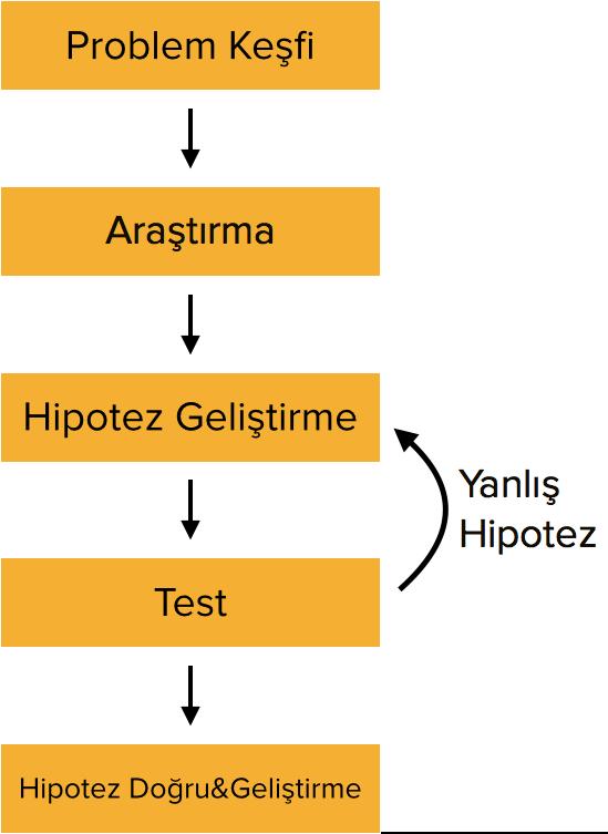 ab testing nasıl yapılır