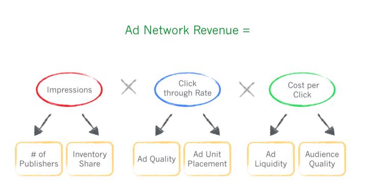 Google Büyüme Modeli